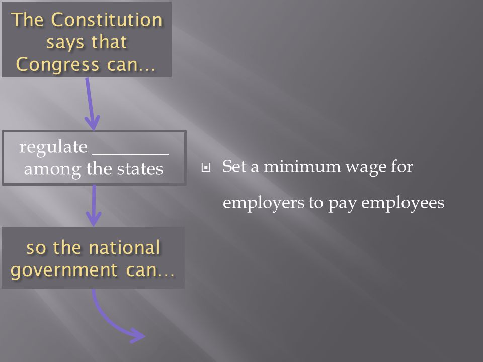 The Constitution says that Congress can… regulate ________ among the states  Set a minimum wage for employers to pay employees so the national government can…