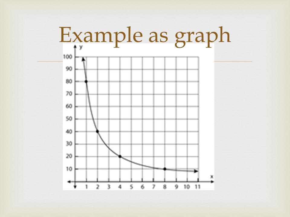  Example as graph