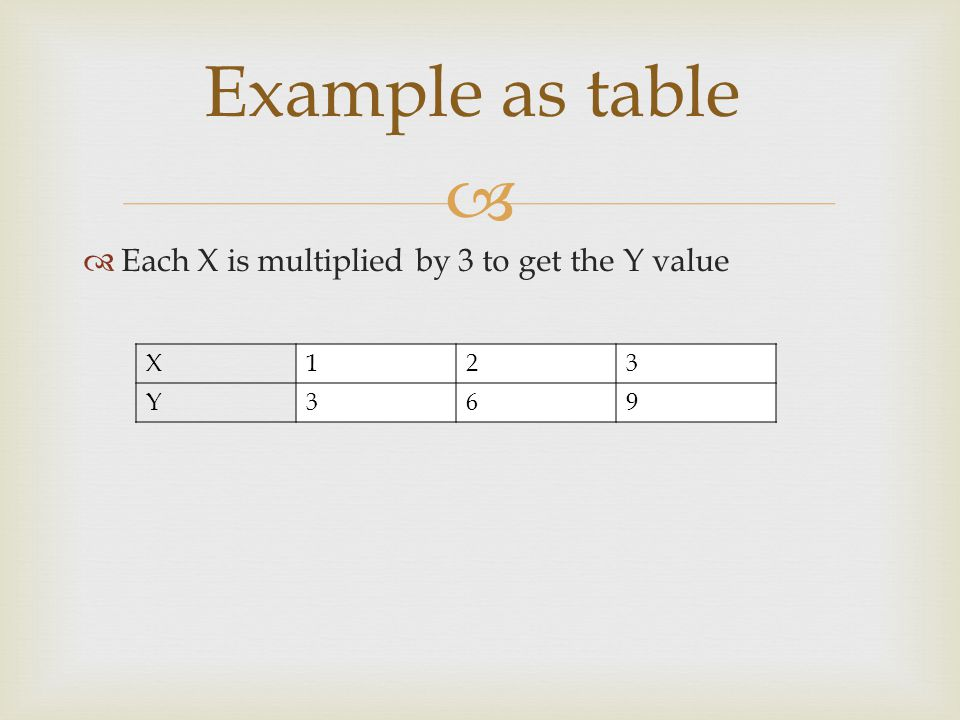   Each X is multiplied by 3 to get the Y value Example as table X123 Y369