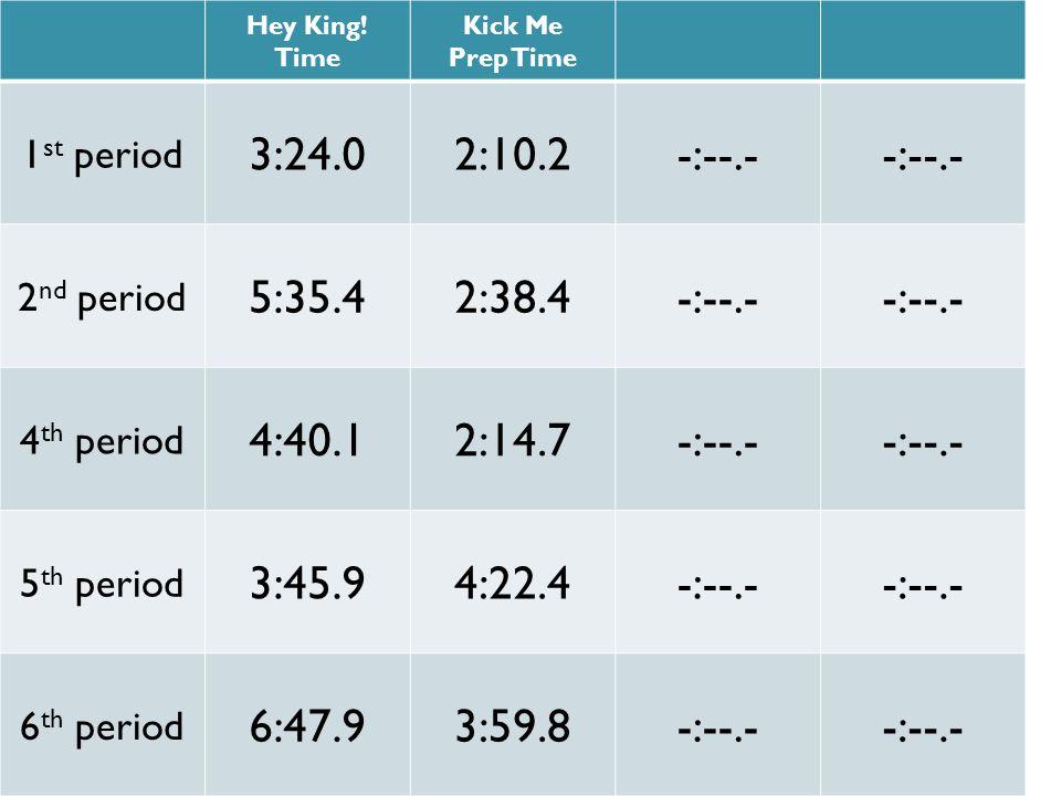 Hey King! Time Kick Me Prep Time 1 st period 3:24.02:10.2-:--.- 2 nd period 5:35.42:38.4-:--.- 4 th period 4:40.12:14.7-:--.- 5 th period 3:45.94:22.4