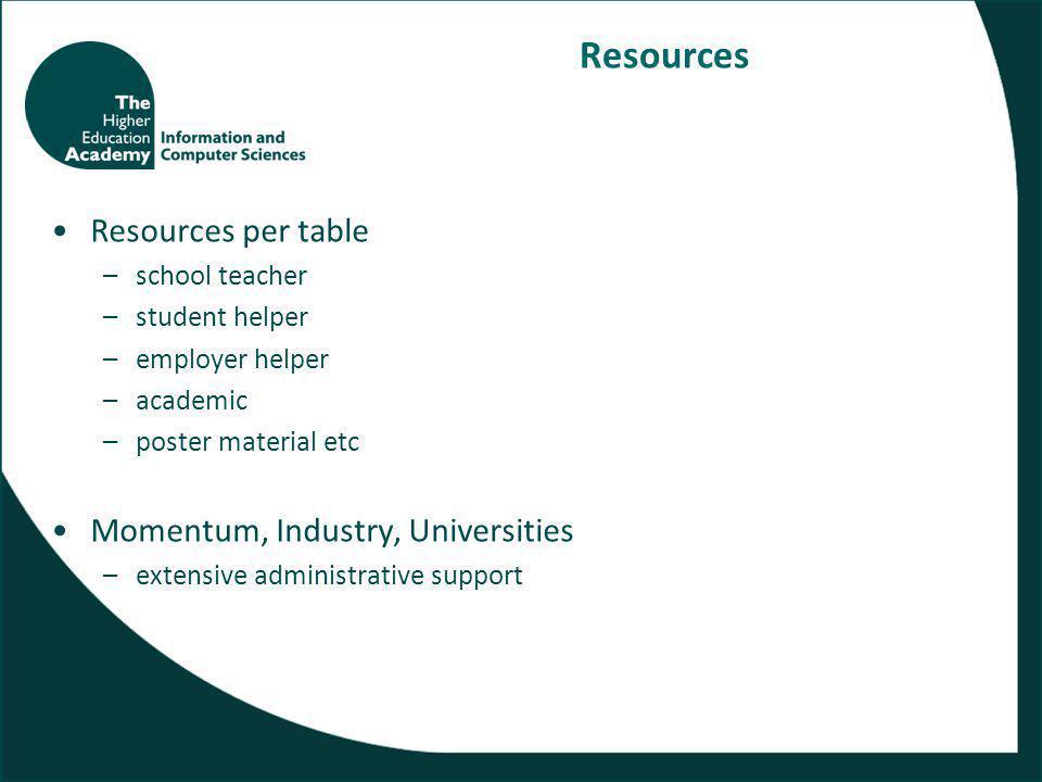 Resources Resources per table –school teacher –student helper –employer helper –academic –poster material etc Momentum, Industry, Universities –extensive administrative support