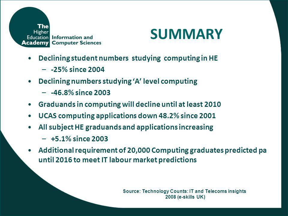 SUMMARY Declining student numbers studying computing in HE –-25% since 2004 Declining numbers studying 'A' level computing –-46.8% since 2003 Graduands in computing will decline until at least 2010 UCAS computing applications down 48.2% since 2001 All subject HE graduands and applications increasing –+5.1% since 2003 Additional requirement of 20,000 Computing graduates predicted pa until 2016 to meet IT labour market predictions Source: Technology Counts: IT and Telecoms insights 2008 (e-skills UK)