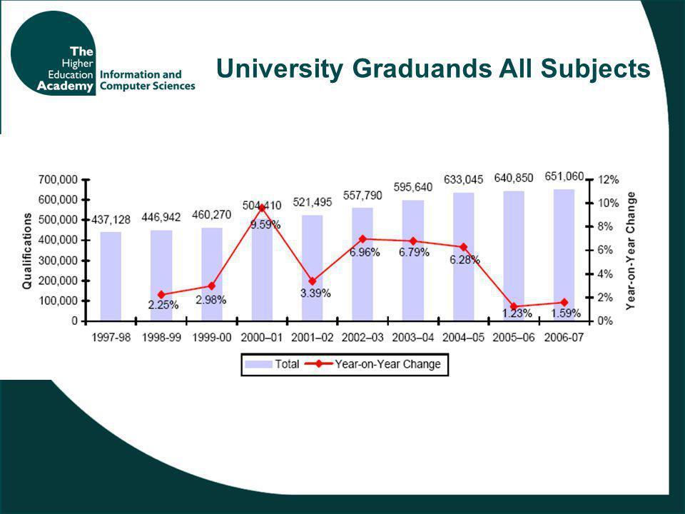 University Graduands All Subjects