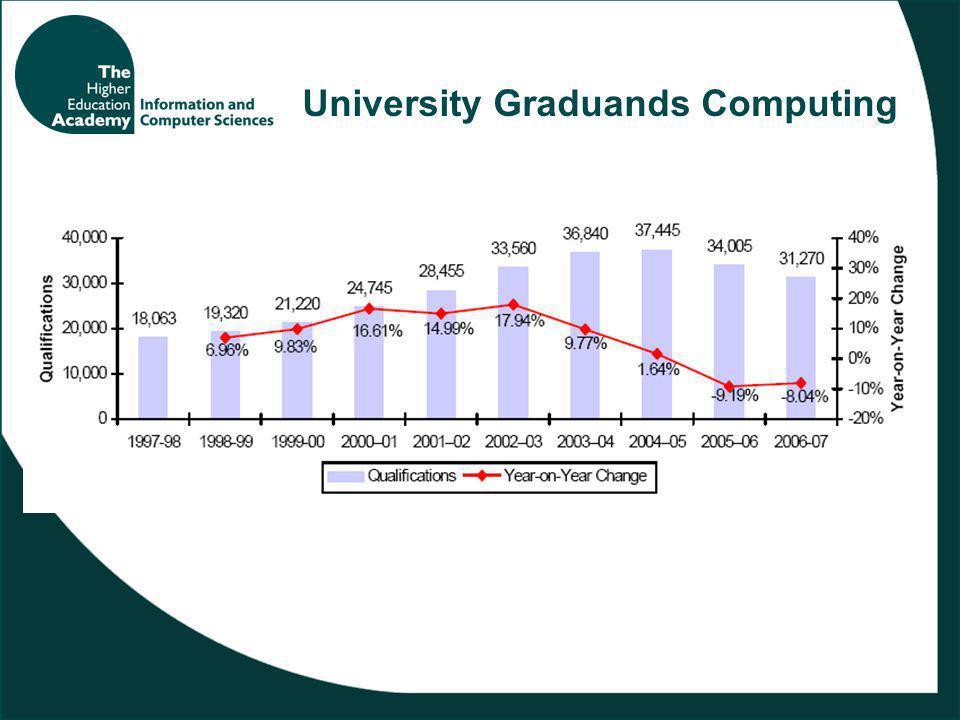 University Graduands Computing