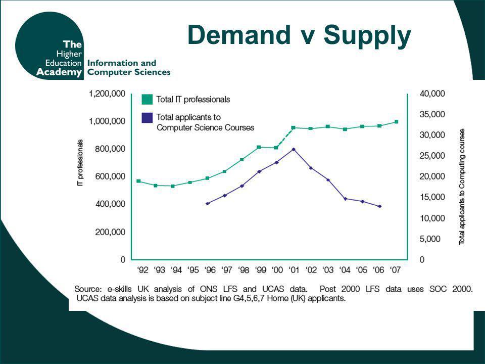 Demand v Supply