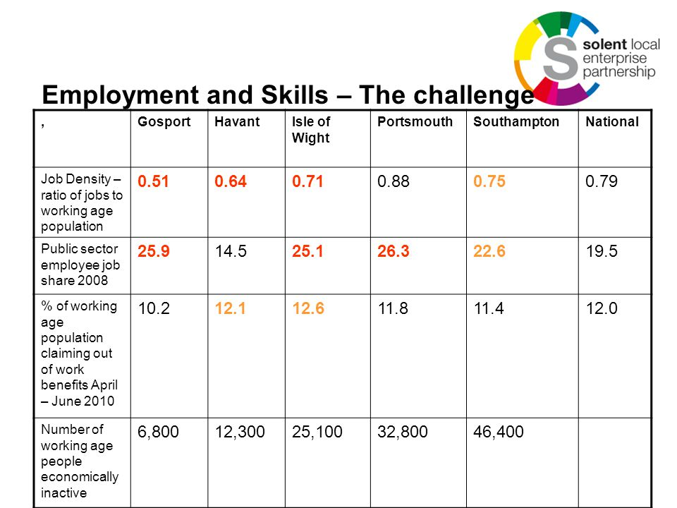 Employment and Skills – The challenge,GosportHavantIsle of Wight PortsmouthSouthamptonNational Job Density – ratio of jobs to working age population 0