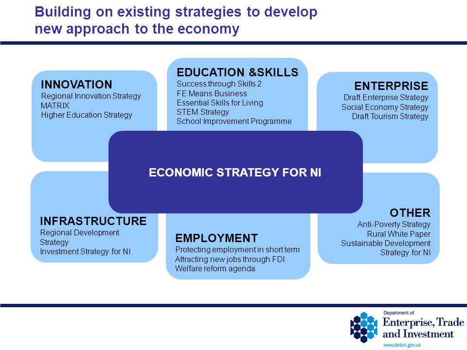 12-11 Building on existing strategies to develop new approach to the economy INNOVATION Regional Innovation Strategy MATRIX Higher Education Strategy