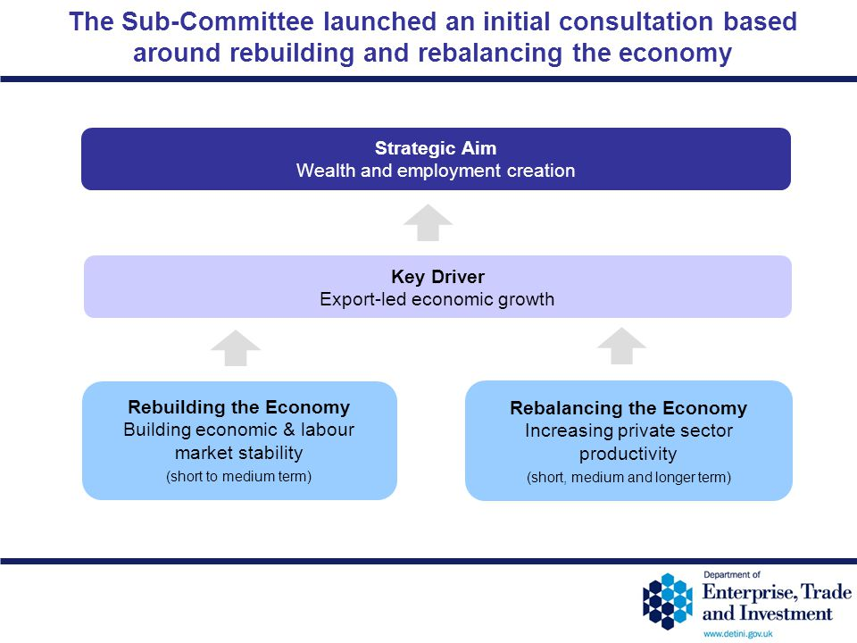 12-29 The Sub-Committee launched an initial consultation based around rebuilding and rebalancing the economy Strategic Aim Wealth and employment creat
