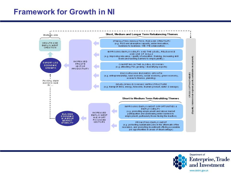 12-30 Framework for Growth in NI