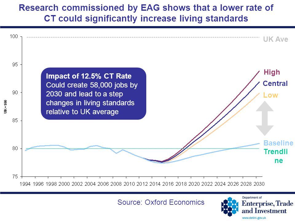 12-36 UK Ave Research commissioned by EAG shows that a lower rate of CT could significantly increase living standards Central High Baseline Low Source