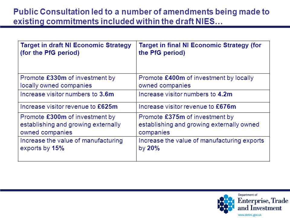 12-41 Public Consultation led to a number of amendments being made to existing commitments included within the draft NIES… Target in draft NI Economic