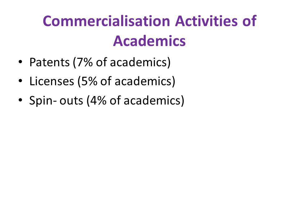 Commercialisation Activities of Academics Patents (7% of academics) Licenses (5% of academics) Spin- outs (4% of academics)