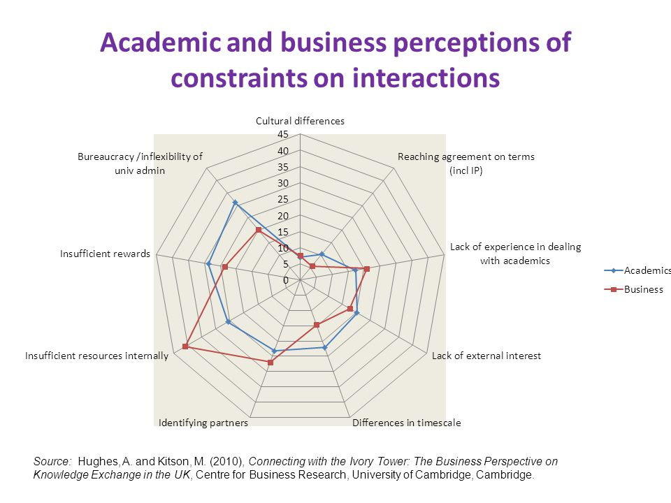 Academic and business perceptions of constraints on interactions Source: Hughes, A. and Kitson, M. (2010), Connecting with the Ivory Tower: The Busine