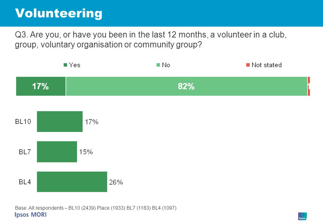 Volunteering Q3. Are you, or have you been in the last 12 months, a volunteer in a club, group, voluntary organisation or community group? Base: All r