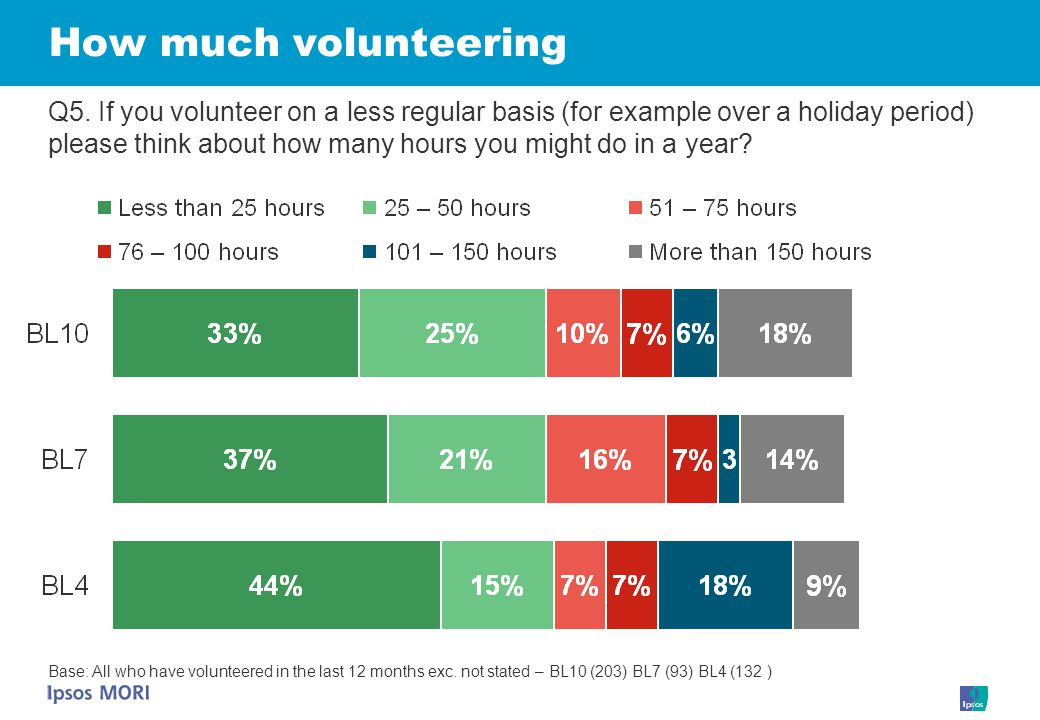 How much volunteering Q5.