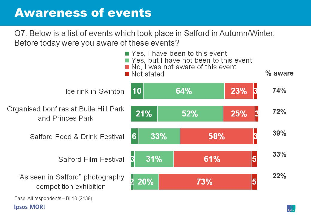 Awareness of events Q7. Below is a list of events which took place in Salford in Autumn/Winter.