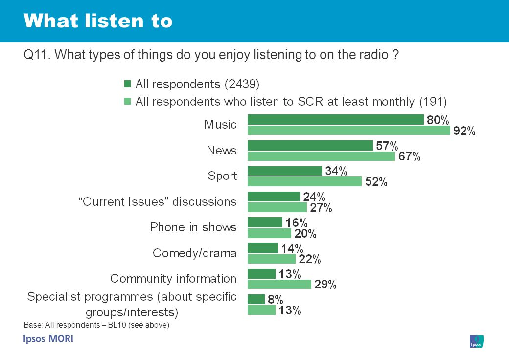 What listen to Q11. What types of things do you enjoy listening to on the radio .