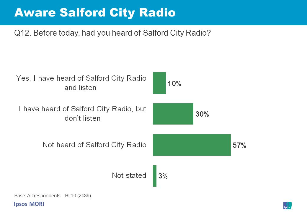 Aware Salford City Radio Q12. Before today, had you heard of Salford City Radio.
