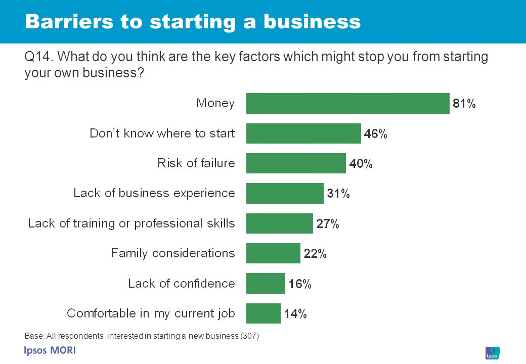 Barriers to starting a business Q14.