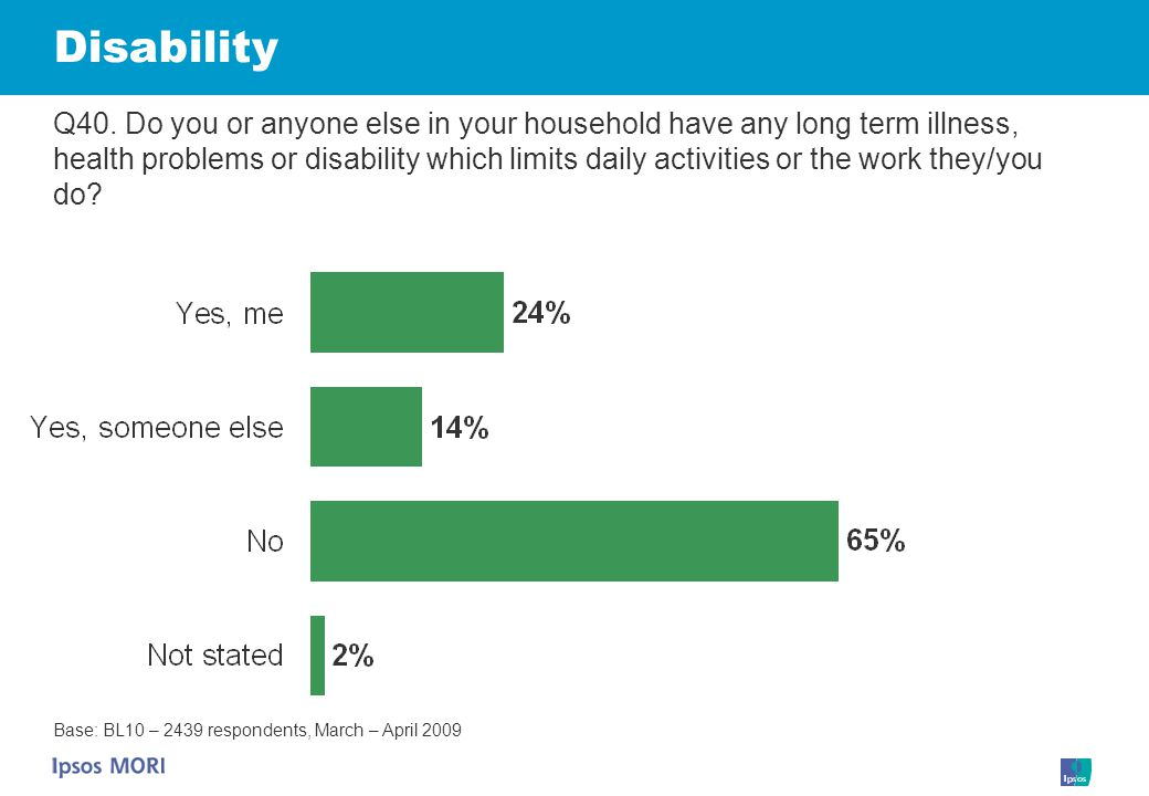Disability Q40. Do you or anyone else in your household have any long term illness, health problems or disability which limits daily activities or the