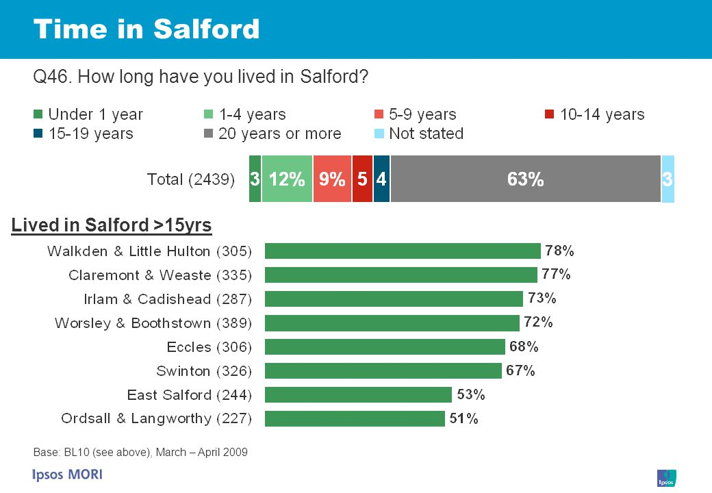 Time in Salford Q46. How long have you lived in Salford.