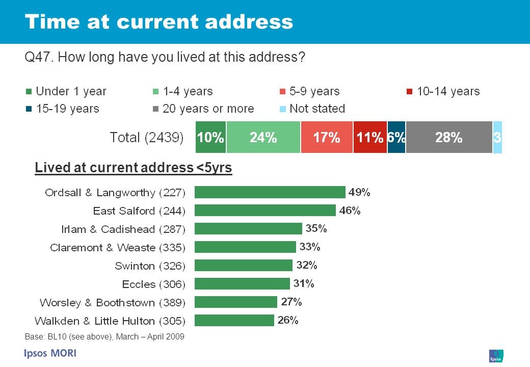 Time at current address Q47. How long have you lived at this address.