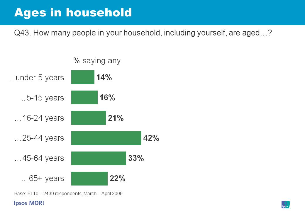 Ages in household Q43. How many people in your household, including yourself, are aged….