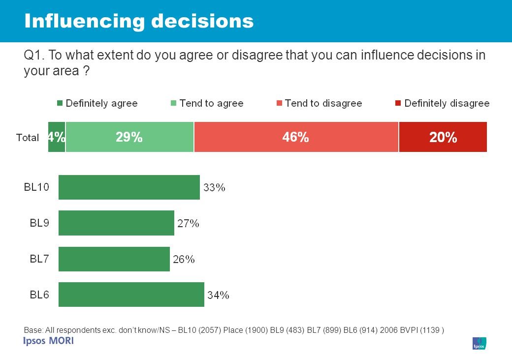 Influencing decisions Q1.