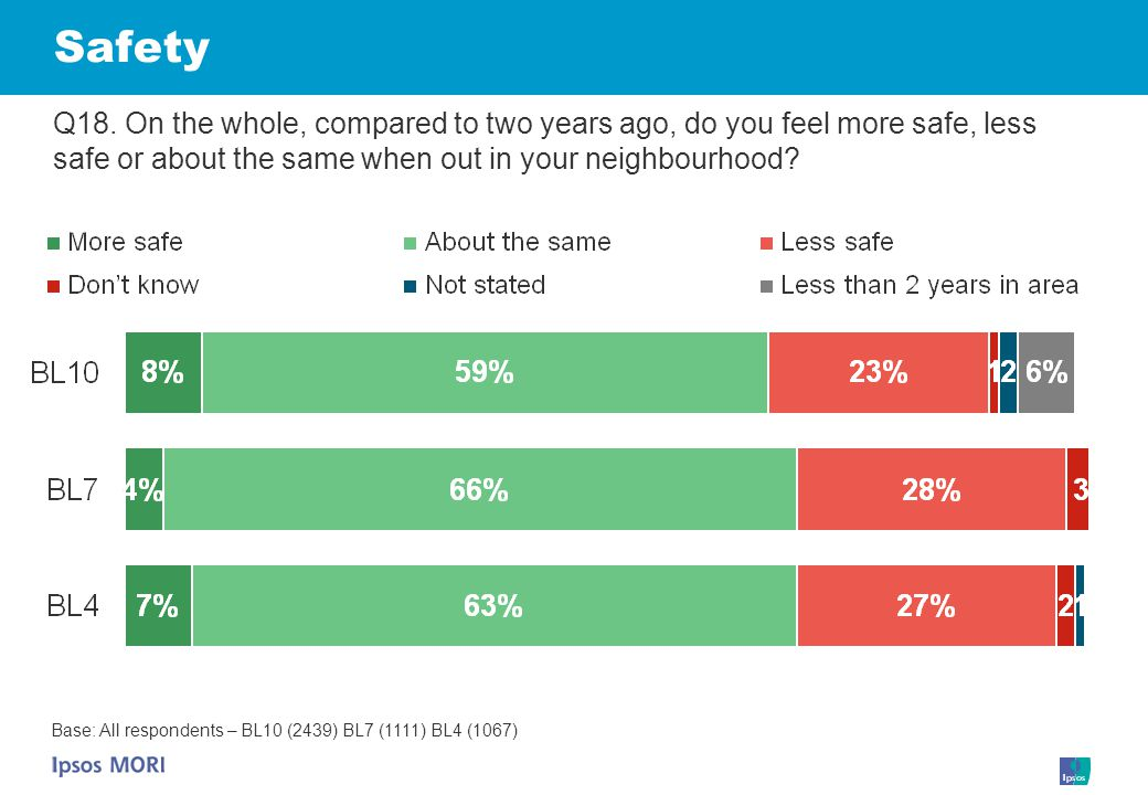 Safety Q18. On the whole, compared to two years ago, do you feel more safe, less safe or about the same when out in your neighbourhood? Base: All resp