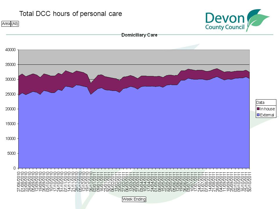 Total DCC hours of personal care