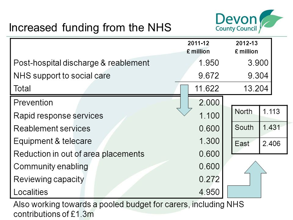 Increased funding from the NHS 2011-12 £ million 2012-13 £ million Post-hospital discharge & reablement1.9503.900 NHS support to social care9.6729.304 Total11.62213.204 Prevention2.000 Rapid response services1.100 Reablement services0.600 Equipment & telecare1.300 Reduction in out of area placements0.600 Community enabling0.600 Reviewing capacity0.272 Localities4.950 North1.113 South1.431 East2.406 Also working towards a pooled budget for carers, including NHS contributions of £1.3m