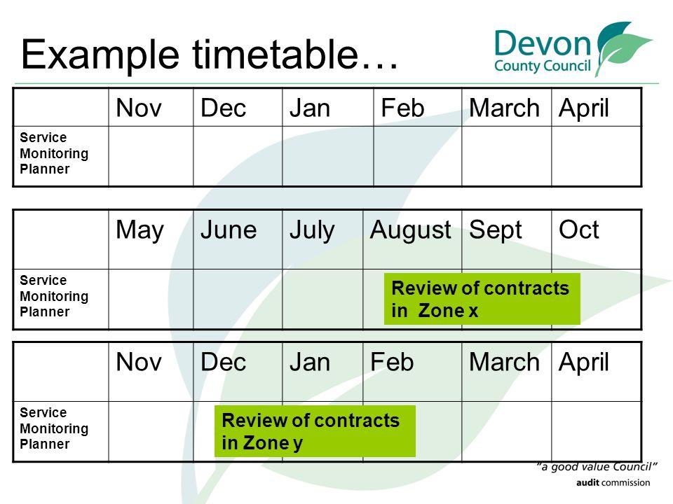 Example timetable… NovDecJanFebMarchApril Service Monitoring Planner MayJuneJulyAugustSeptOct Service Monitoring Planner NovDecJanFebMarchApril Service Monitoring Planner Review of contracts in Zone x Review of contracts in Zone y