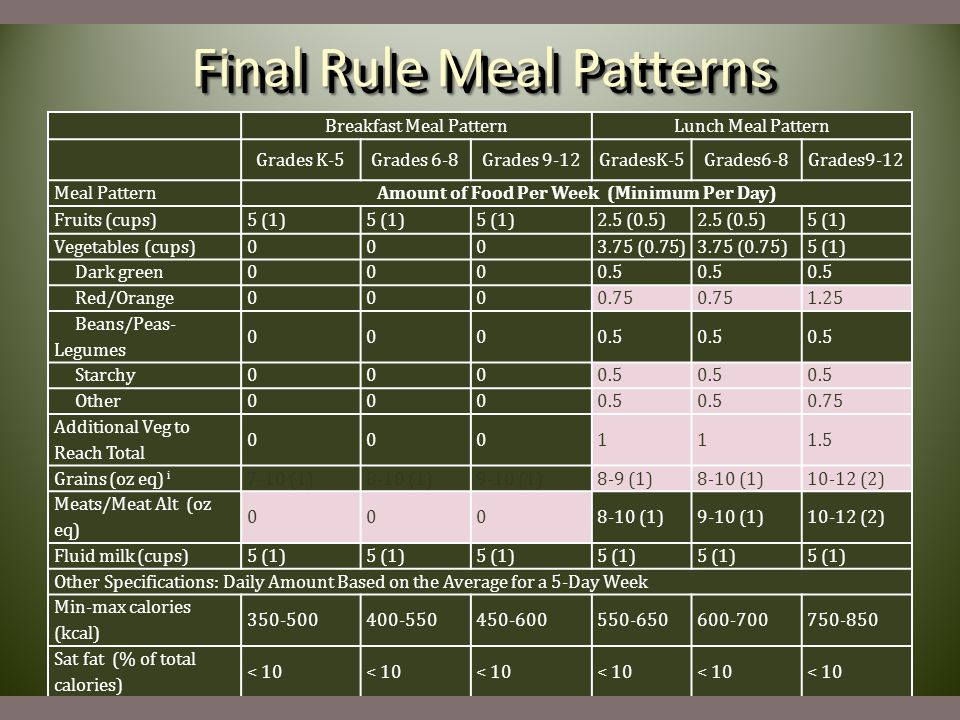 Final Rule Meal Patterns Breakfast Meal PatternLunch Meal Pattern Grades K-5Grades 6-8Grades 9-12GradesK-5Grades6-8Grades9-12 Meal PatternAmount of Fo
