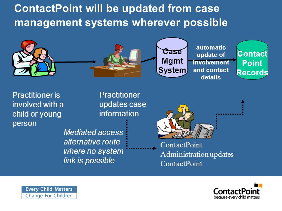 ContactPoint will be updated from case management systems wherever possible Practitioner is involved with a child or young person automatic update of involvement and contact details Practitioner updates case information Contact Point Records ContactPoint Administration updates ContactPoint Mediated access - alternative route where no system link is possible Case Mgmt System
