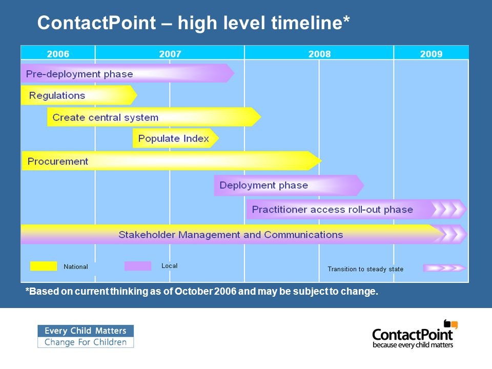 ContactPoint – high level timeline* *Based on current thinking as of October 2006 and may be subject to change.