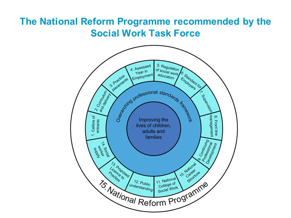 The National Reform Programme recommended by the Social Work Task Force