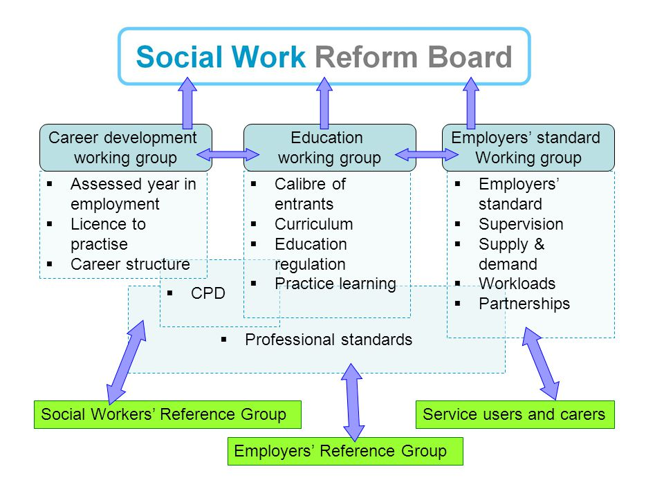 The Reform Programme – Tools for Change