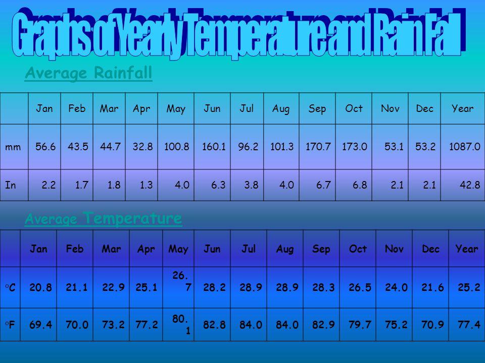 Average Rainfall JanFebMarAprMayJunJulAugSepOctNovDecYear mm56.643.544.732.8100.8160.196.2101.3170.7173.053.153.21087.0 In2.21.71.81.34.06.33.84.06.76.82.1 42.8 Average Temperature JanFebMarAprMayJunJulAugSepOctNovDecYear °C20.821.122.925.1 26.