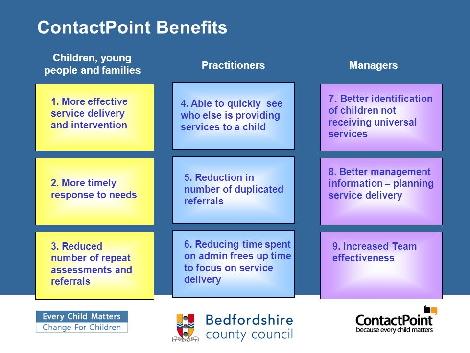 ContactPoint Benefits 1. More effective service delivery and intervention 2. More timely response to needs 9. Increased Team effectiveness 7. Better i