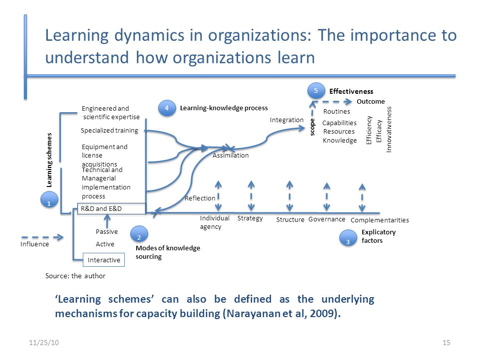 11/25/1015 'Learning schemes' can also be defined as the underlying mechanisms for capacity building (Narayanan et al, 2009). Learning dynamics in org