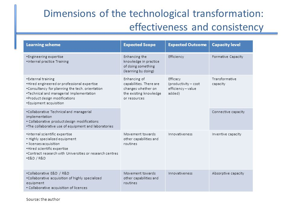Dimensions of the technological transformation: effectiveness and consistency 15 Learning schemeExpected ScopeExpected OutcomeCapacity level Engineering expertise Internal practice Training Enhancing the knowledge in practice of doing something (learning by doing) EfficiencyFormative Capacity External training Hired engineered or professional expertise Consultancy for planning the tech.