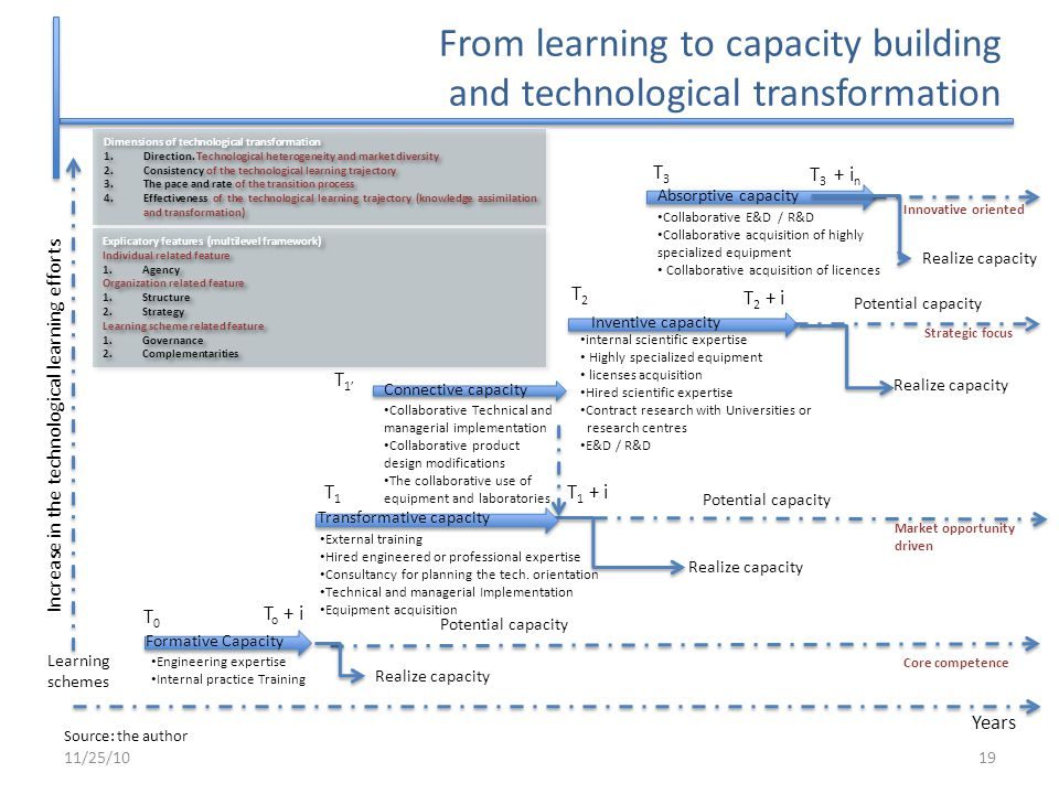 From learning to capacity building and technological transformation 11/25/1019 Source: the author Learning schemes Years Engineering expertise Interna