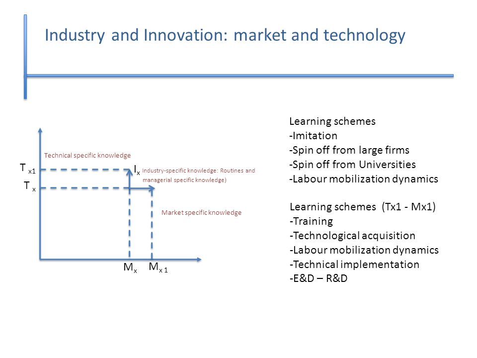 Industry and Innovation: market and technology I x Industry-specific knowledge: Routines and managerial specific knowledge) T x MxMx Learning schemes -Imitation -Spin off from large firms -Spin off from Universities -Labour mobilization dynamics T x1 M x 1 Learning schemes (Tx1 - Mx1) -Training -Technological acquisition -Labour mobilization dynamics -Technical implementation -E&D – R&D Technical specific knowledge Market specific knowledge