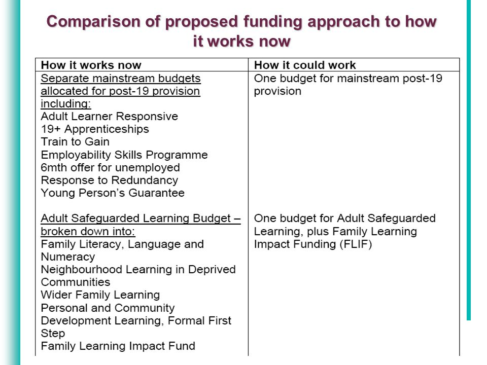 Comparison of proposed funding approach to how it works now