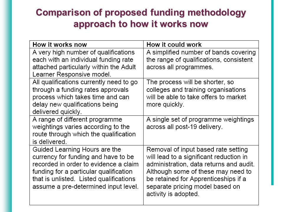 Comparison of proposed funding methodology approach to how it works now