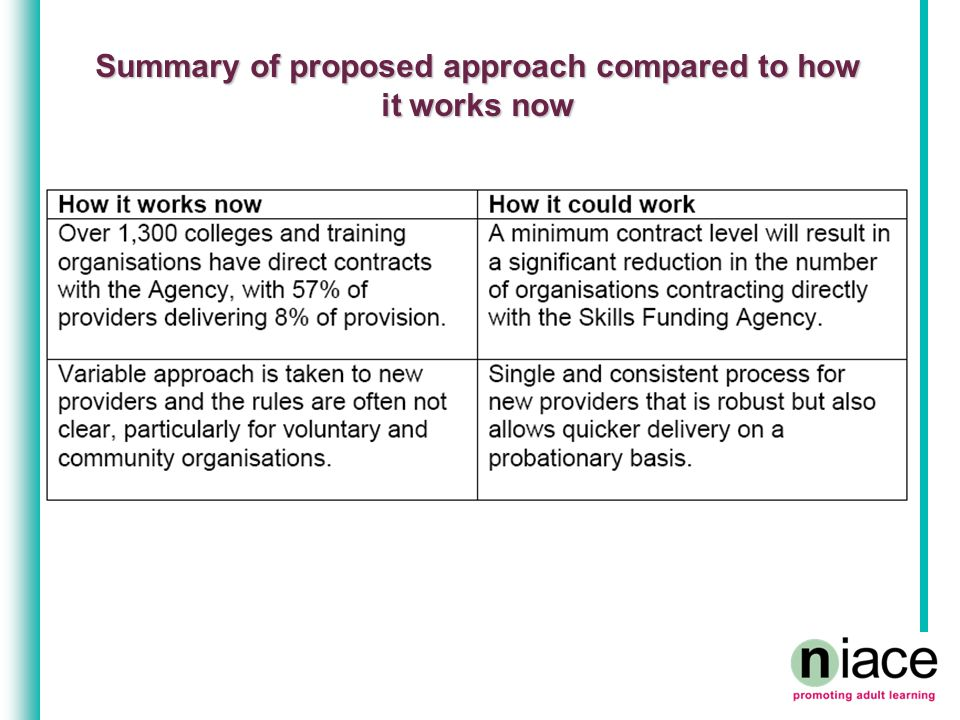 Summary of proposed approach compared to how it works now