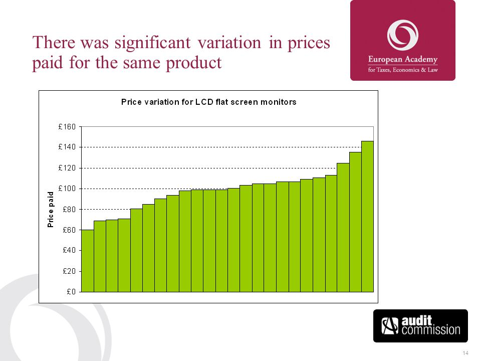 14 There was significant variation in prices paid for the same product