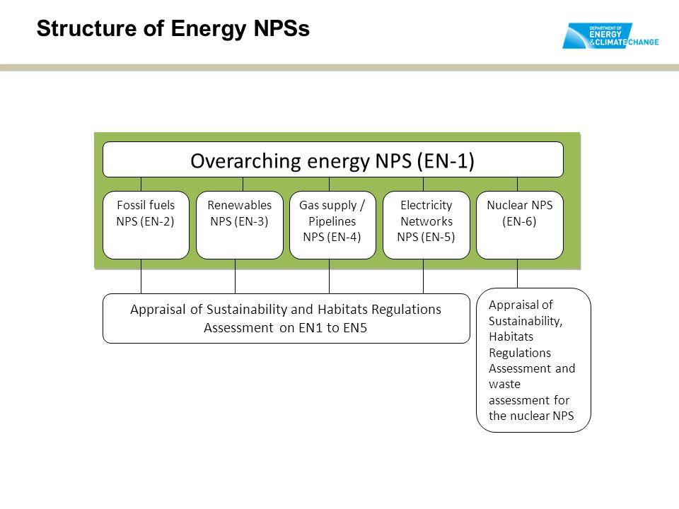 Structure of Energy NPSs Overarching energy NPS (EN-1) Fossil fuels NPS (EN-2) Renewables NPS (EN-3) Gas supply / Pipelines NPS (EN-4) Electricity Networks NPS (EN-5) Nuclear NPS (EN-6) Appraisal of Sustainability and Habitats Regulations Assessment on EN1 to EN5 Appraisal of Sustainability, Habitats Regulations Assessment and waste assessment for the nuclear NPS