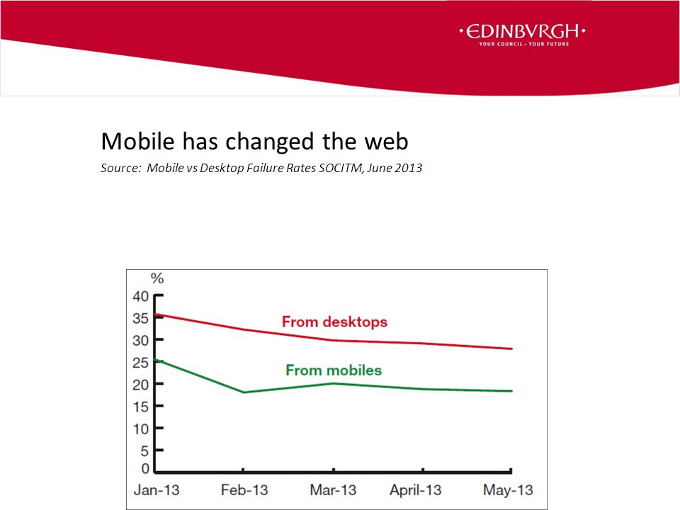 Mobile has changed the web Source: Mobile vs Desktop Failure Rates SOCITM, June 2013