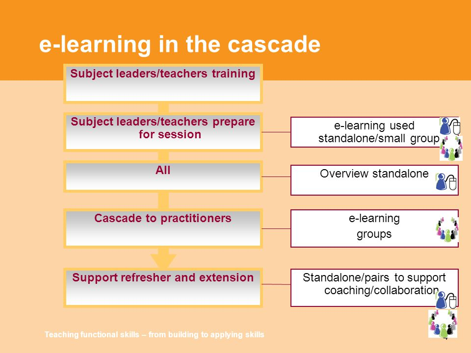 Teaching functional skills – from building to applying skills 4 e-learning in the cascade Subject leaders/teachers training Subject leaders/teachers p